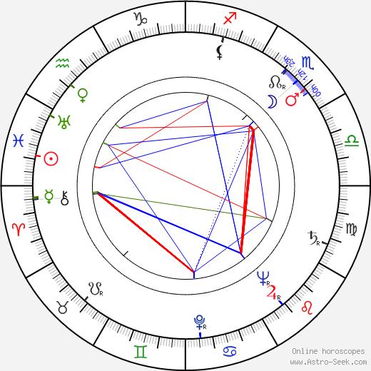 James Neylin birth chart, James Neylin astro natal horoscope, astrology