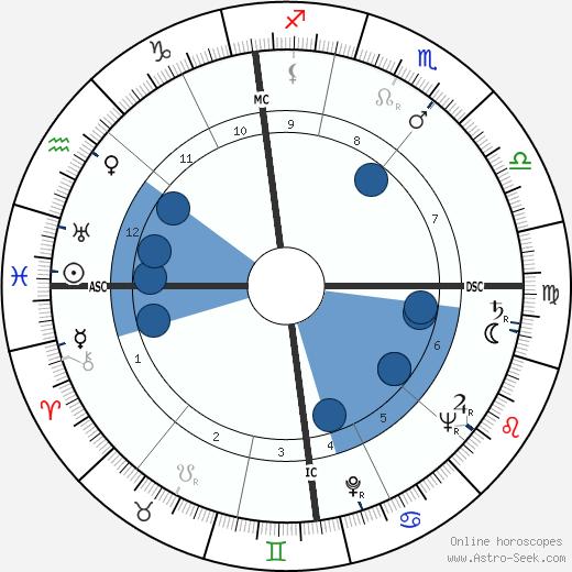 Jean Adrien Lecanuet wikipedia, horoscope, astrology, instagram
