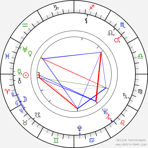 Kaija Rahola tema natale, oroscopo, Kaija Rahola oroscopi gratuiti, astrologia
