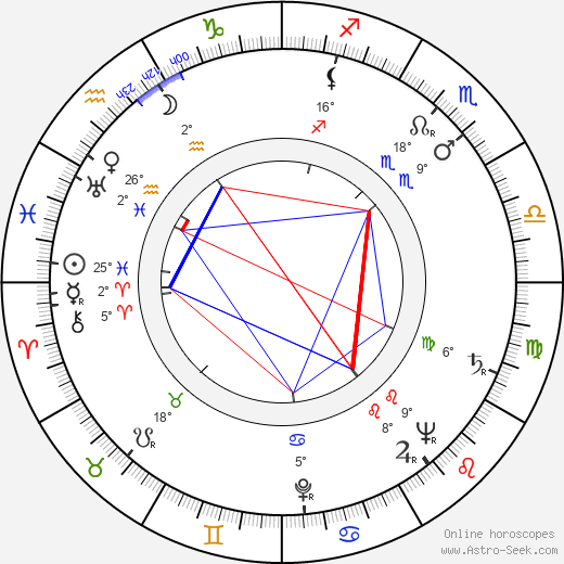 Leo McKern birth chart, biography, wikipedia 2018, 2019