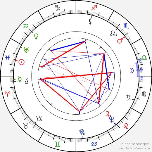 Lewis Gilbert tema natale, oroscopo, Lewis Gilbert oroscopi gratuiti, astrologia