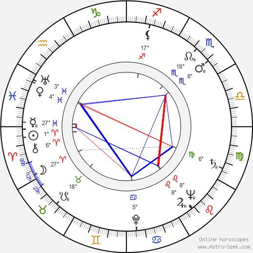 Ludvík Kundera birth chart, biography, wikipedia 2020, 2021