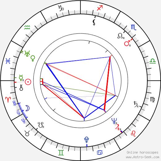 Ludvík Kundera birth chart, Ludvík Kundera astro natal horoscope, astrology