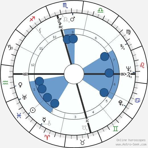 Manik Chand Jain wikipedia, horoscope, astrology, instagram