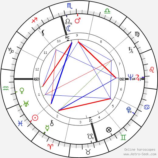 Manik Chand Jain tema natale, oroscopo, Manik Chand Jain oroscopi gratuiti, astrologia