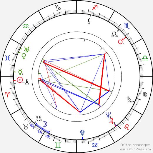 Maria Meriko день рождения гороскоп, Maria Meriko Натальная карта онлайн