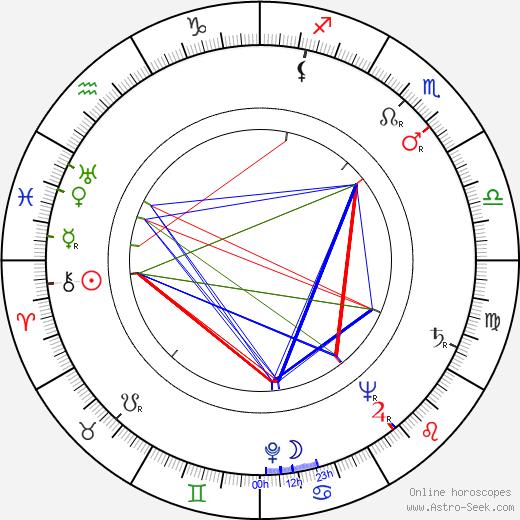 Milan Jedlička tema natale, oroscopo, Milan Jedlička oroscopi gratuiti, astrologia