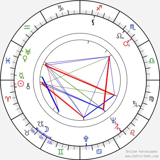Mnislav Hofmann astro natal birth chart, Mnislav Hofmann horoscope, astrology