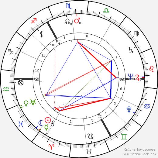 Pamela Harriman tema natale, oroscopo, Pamela Harriman oroscopi gratuiti, astrologia