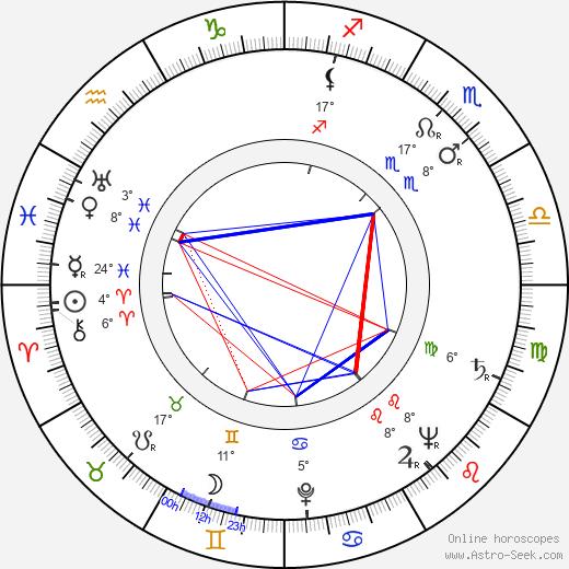 Patrick Troughton birth chart, biography, wikipedia 2020, 2021