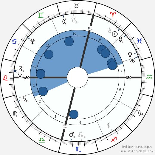 René Charles Acht wikipedia, horoscope, astrology, instagram