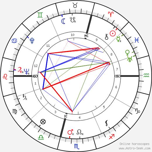 René Charles Acht день рождения гороскоп, René Charles Acht Натальная карта онлайн