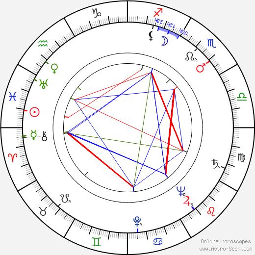 Sacha Pitoëff astro natal birth chart, Sacha Pitoëff horoscope, astrology