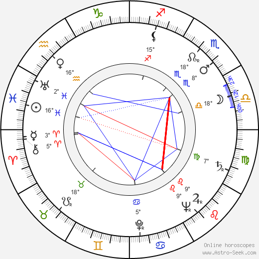 Salvatore Rosso birth chart, biography, wikipedia 2019, 2020