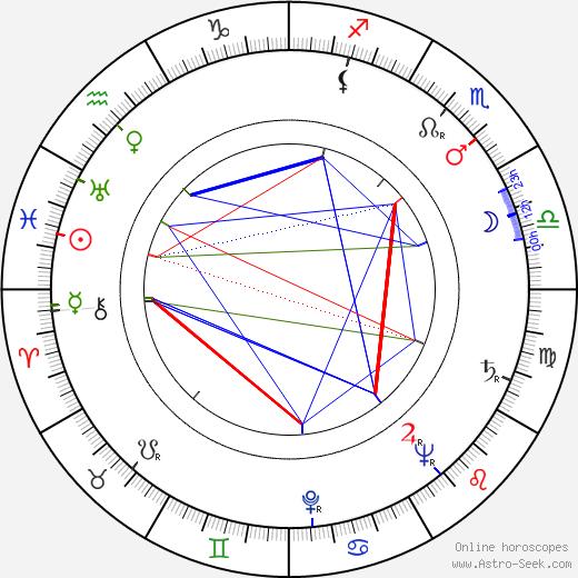 Salvatore Rosso birth chart, Salvatore Rosso astro natal horoscope, astrology