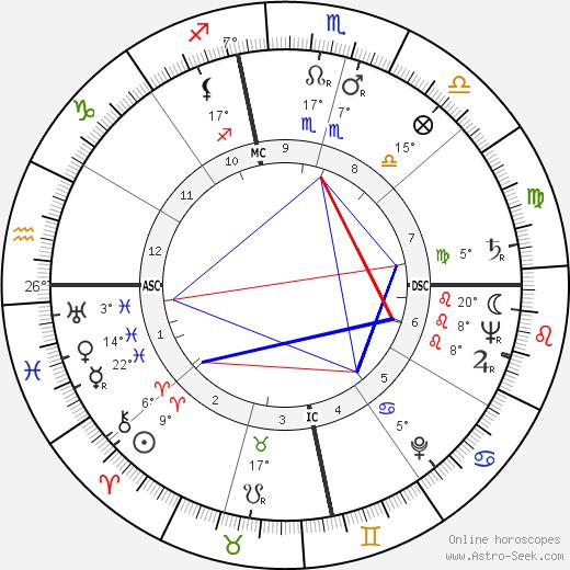 Tex Blaisdell birth chart, biography, wikipedia 2019, 2020