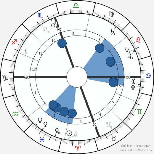 Tex Moncrief wikipedia, horoscope, astrology, instagram
