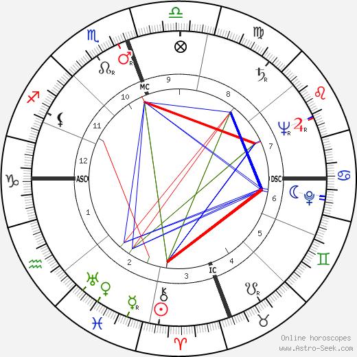 Tex Moncrief tema natale, oroscopo, Tex Moncrief oroscopi gratuiti, astrologia