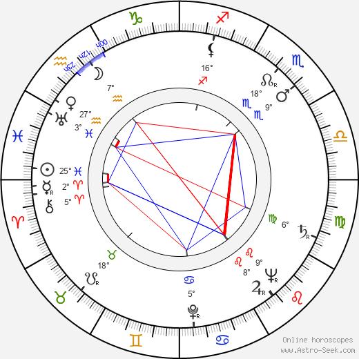 Tonino Guerra birth chart, biography, wikipedia 2020, 2021