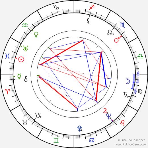 Virginia Christine birth chart, Virginia Christine astro natal horoscope, astrology