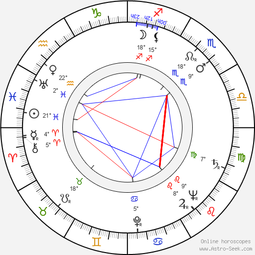 Waldemar Baeger birth chart, biography, wikipedia 2019, 2020