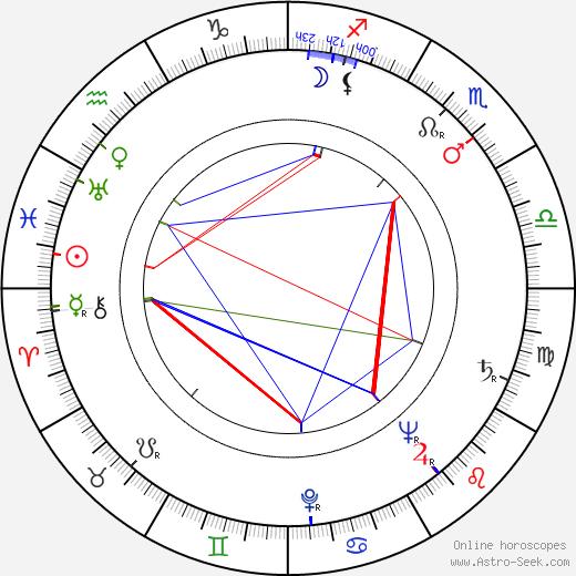 Waldemar Baeger astro natal birth chart, Waldemar Baeger horoscope, astrology