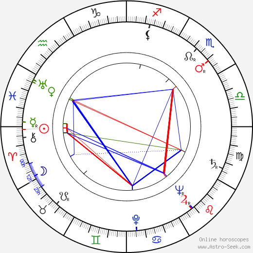 Werner Klemperer birth chart, Werner Klemperer astro natal horoscope, astrology