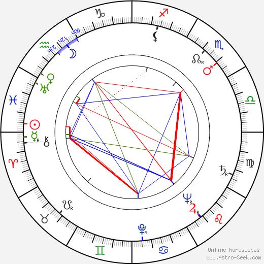 Wolf Rilla день рождения гороскоп, Wolf Rilla Натальная карта онлайн