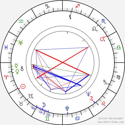 Анселмо Дуарте Anselmo Duarte день рождения гороскоп, Anselmo Duarte Натальная карта онлайн