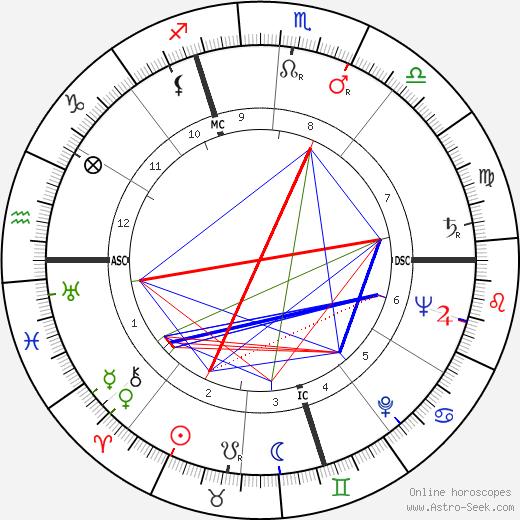 Bruno Maderna tema natale, oroscopo, Bruno Maderna oroscopi gratuiti, astrologia