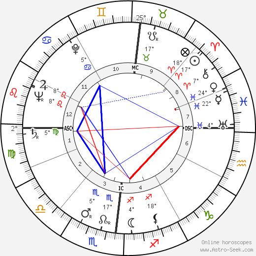 Clara Agnelli birth chart, biography, wikipedia 2019, 2020