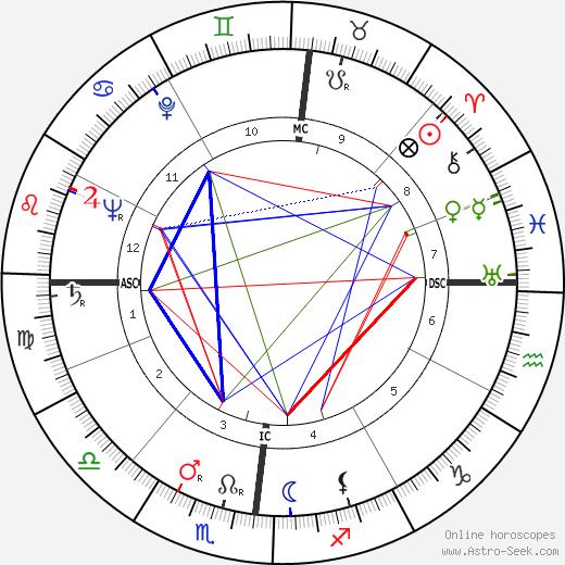 Clara Agnelli astro natal birth chart, Clara Agnelli horoscope, astrology