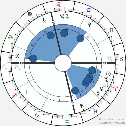 Edmonde Charles-Roux wikipedia, horoscope, astrology, instagram