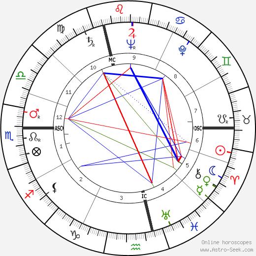 Edmonde Charles-Roux tema natale, oroscopo, Edmonde Charles-Roux oroscopi gratuiti, astrologia