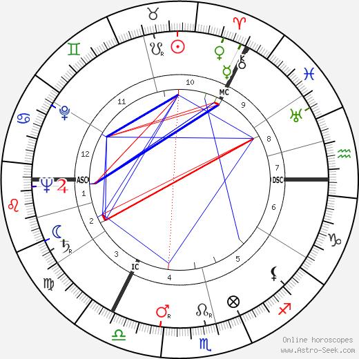 Edwin Morgan birth chart, Edwin Morgan astro natal horoscope, astrology
