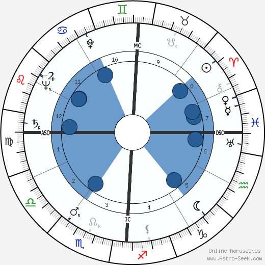 Emilio Colombo wikipedia, horoscope, astrology, instagram