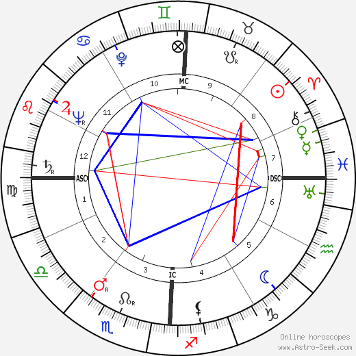 Emilio Colombo astro natal birth chart, Emilio Colombo horoscope, astrology