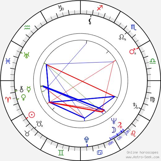 Erkki Markko birth chart, Erkki Markko astro natal horoscope, astrology