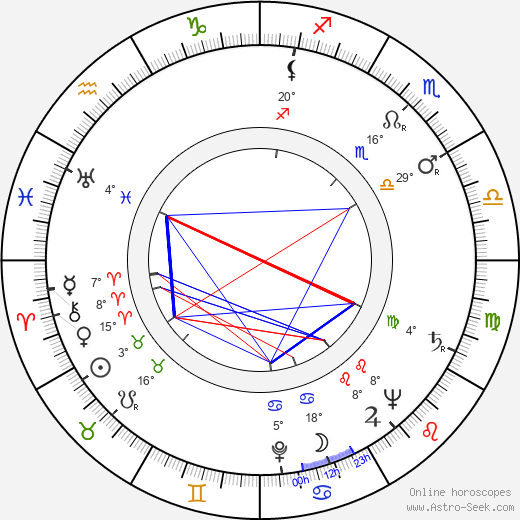 Ferenc Zenthe birth chart, biography, wikipedia 2019, 2020