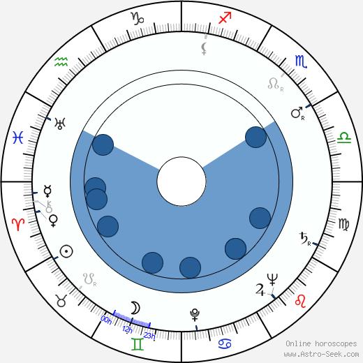 Frank Borgman wikipedia, horoscope, astrology, instagram