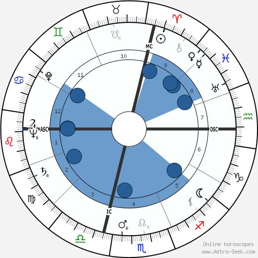 Gianni Ravera wikipedia, horoscope, astrology, instagram