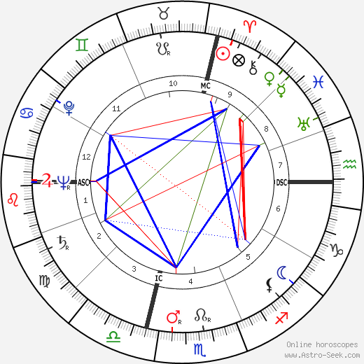 Gianni Ravera tema natale, oroscopo, Gianni Ravera oroscopi gratuiti, astrologia