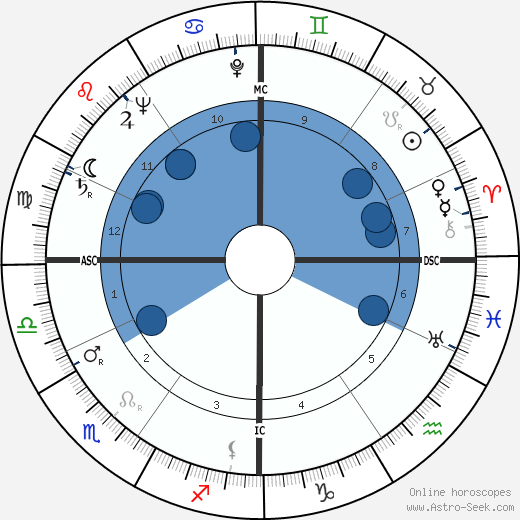 Guido Cantelli wikipedia, horoscope, astrology, instagram
