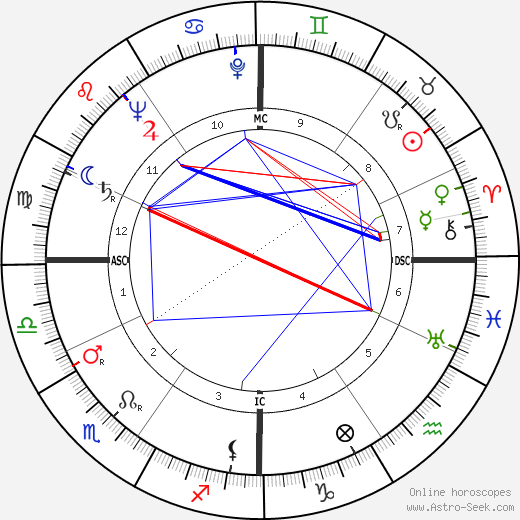 Guido Cantelli astro natal birth chart, Guido Cantelli horoscope, astrology