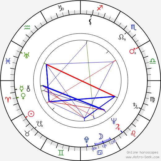 György Györffy birth chart, György Györffy astro natal horoscope, astrology