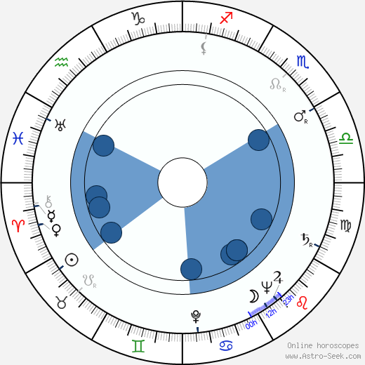 Gyula Kéry wikipedia, horoscope, astrology, instagram
