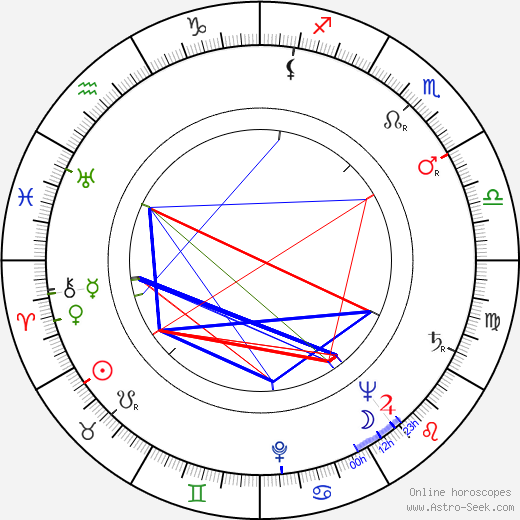 Gyula Kéry astro natal birth chart, Gyula Kéry horoscope, astrology