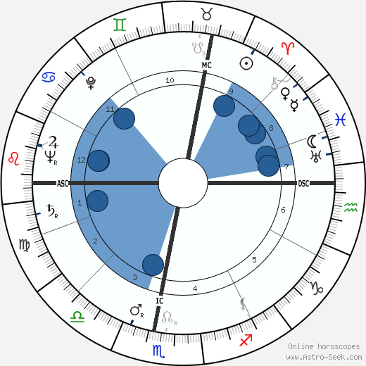 Heinz Fidelsberger wikipedia, horoscope, astrology, instagram