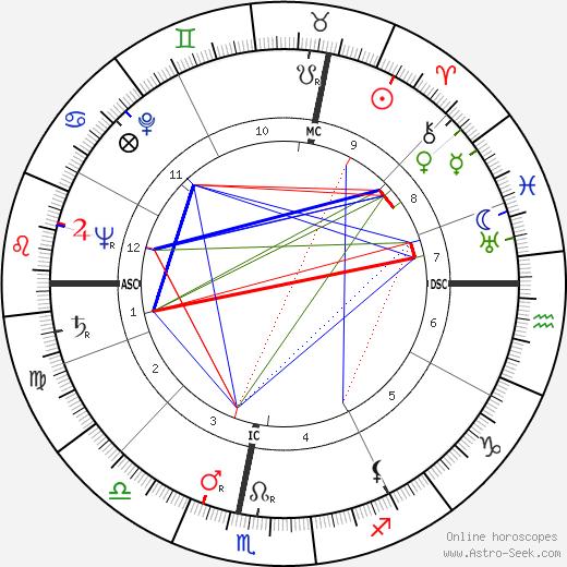 Heinz Fidelsberger tema natale, oroscopo, Heinz Fidelsberger oroscopi gratuiti, astrologia