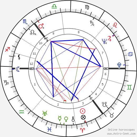 Ilse Rogengel день рождения гороскоп, Ilse Rogengel Натальная карта онлайн
